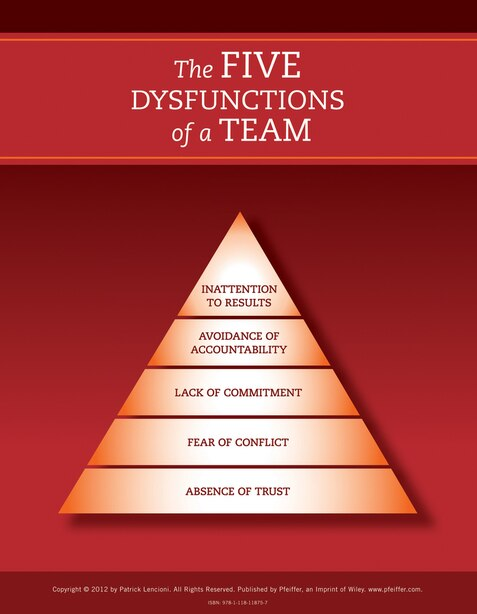 The Five Dysfunctions of a Team: Poster, 2nd Edition by Patrick M. Lencioni