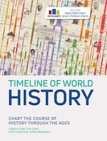 Timeline Of World History