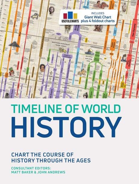 Timeline Of World History by Matt Baker